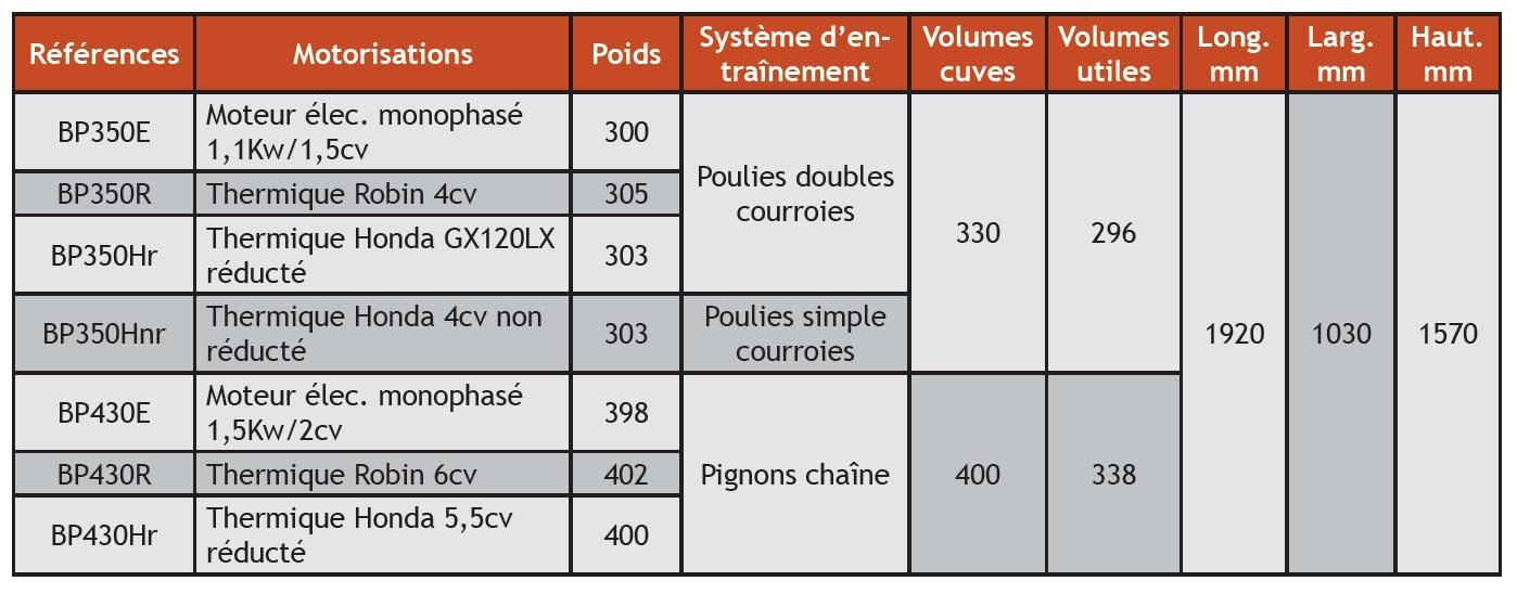 recap-betonniere-bp